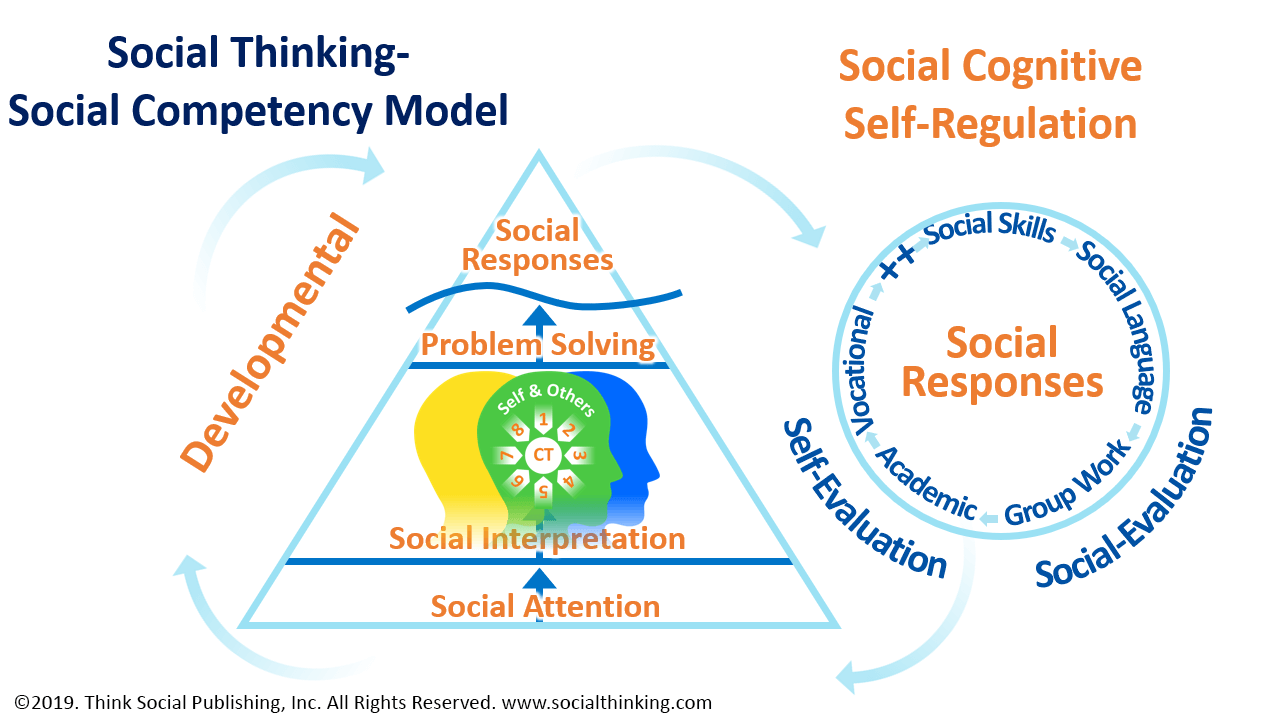 Social Competency Model - Image 7
